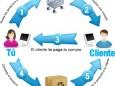 Ganar dinero con tu propia tienda online